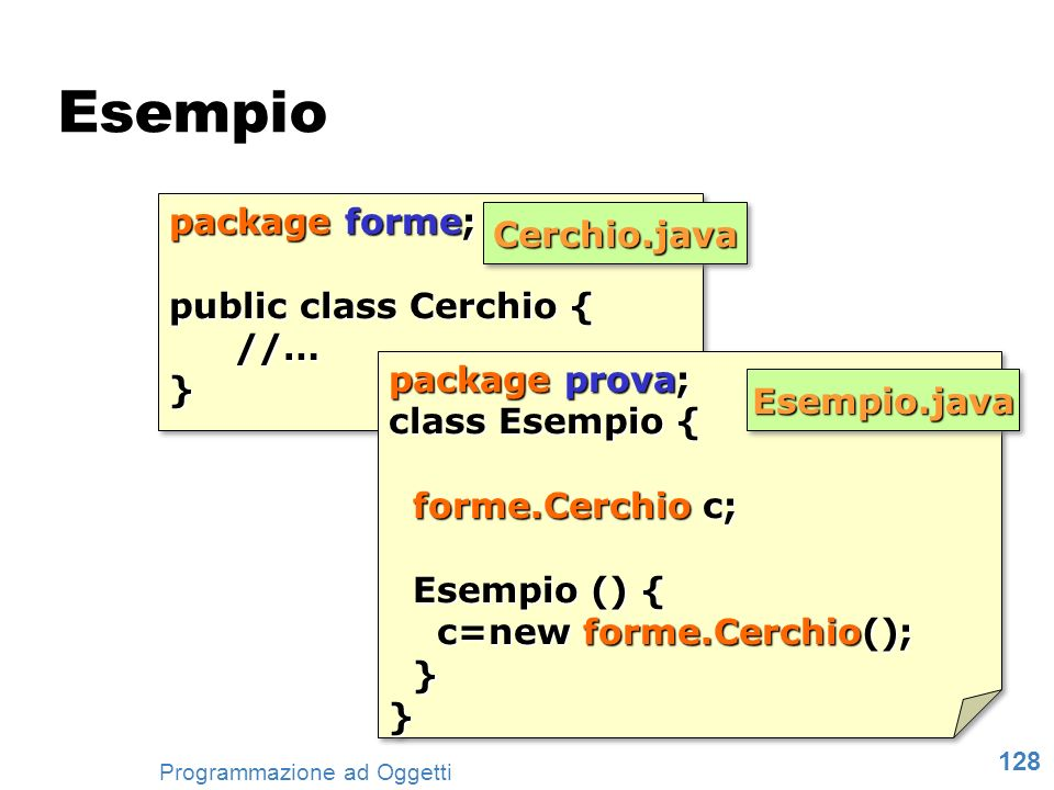 Esempio package forme; Cerchio.java public class Cerchio { //… }