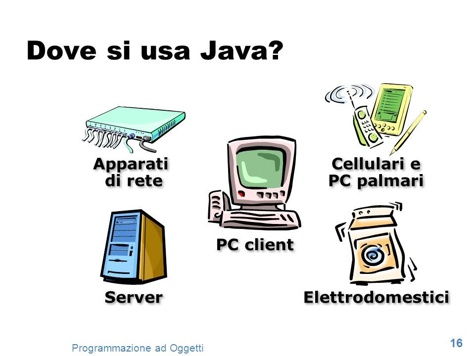 Dove si usa Java Cellulari e PC palmari Apparati di rete PC client