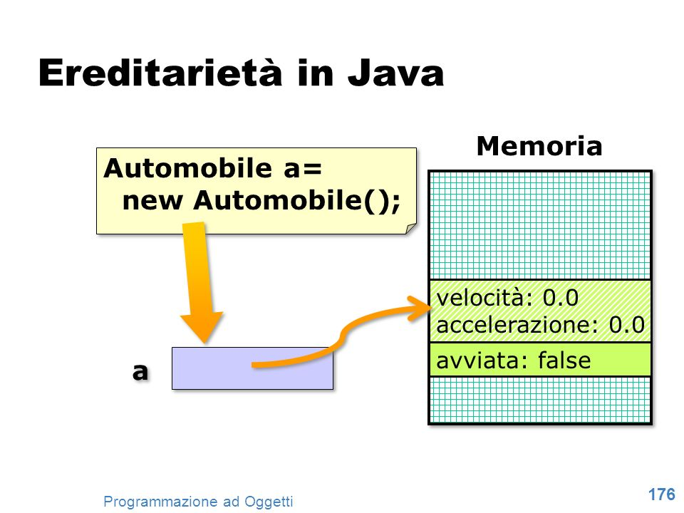 Ereditarietà in Java Memoria Automobile a= new Automobile(); a