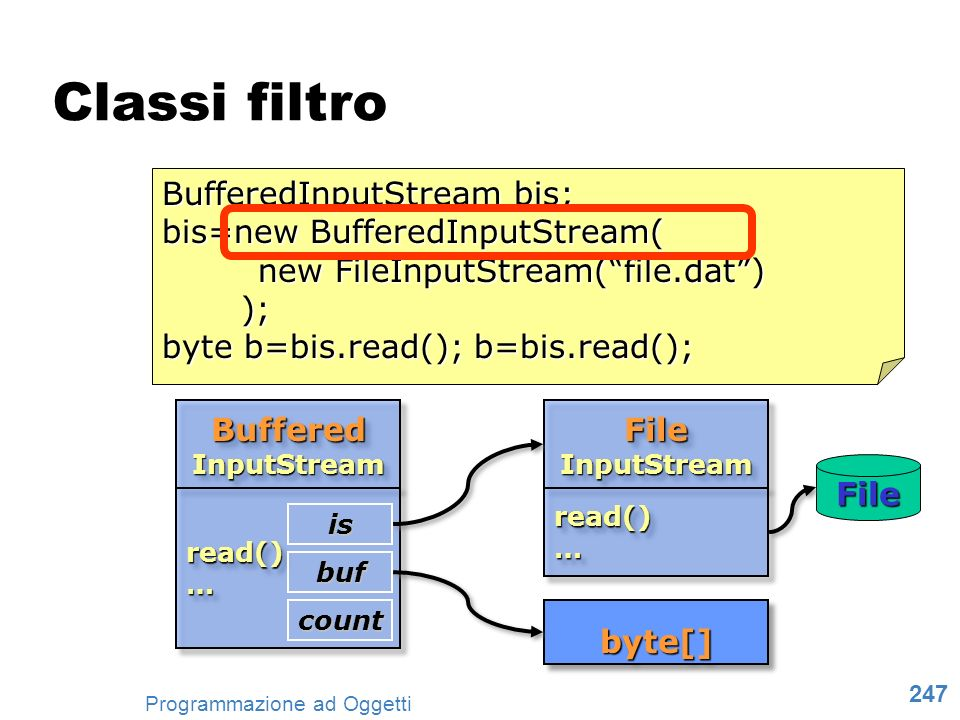 Classi filtro BufferedInputStream bis; bis=new BufferedInputStream(