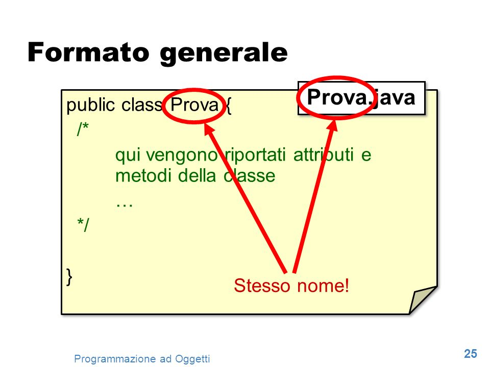 Formato generale Prova.java public class Prova { /*