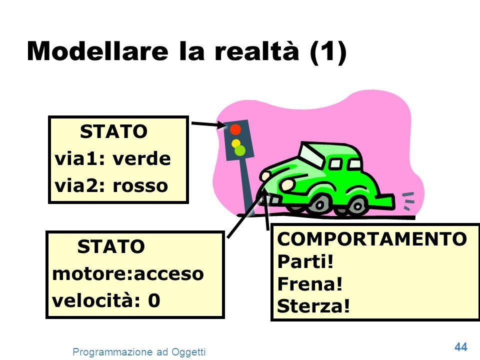 Modellare la realtà (1) STATO via1: verde via2: rosso COMPORTAMENTO