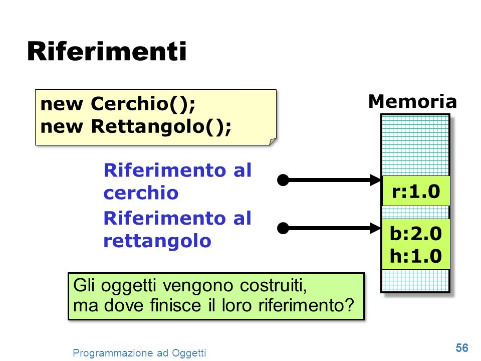 Riferimenti Memoria new Cerchio(); new Rettangolo(); Riferimento al