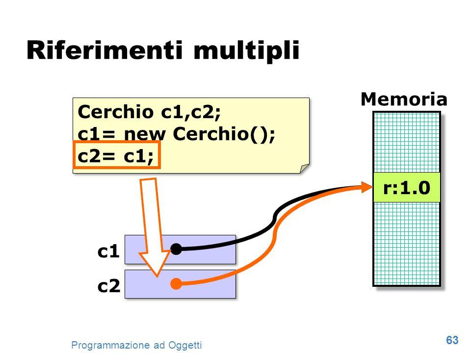 Riferimenti multipli Memoria Cerchio c1,c2; c1= new Cerchio(); c2= c1;