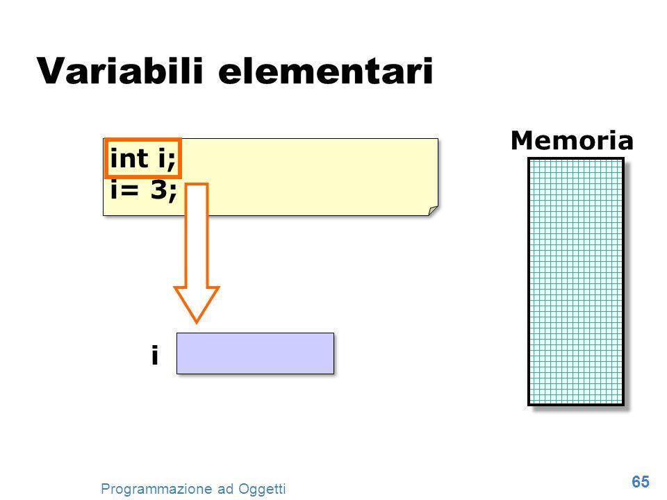 Variabili elementari Memoria int i; i= 3; i