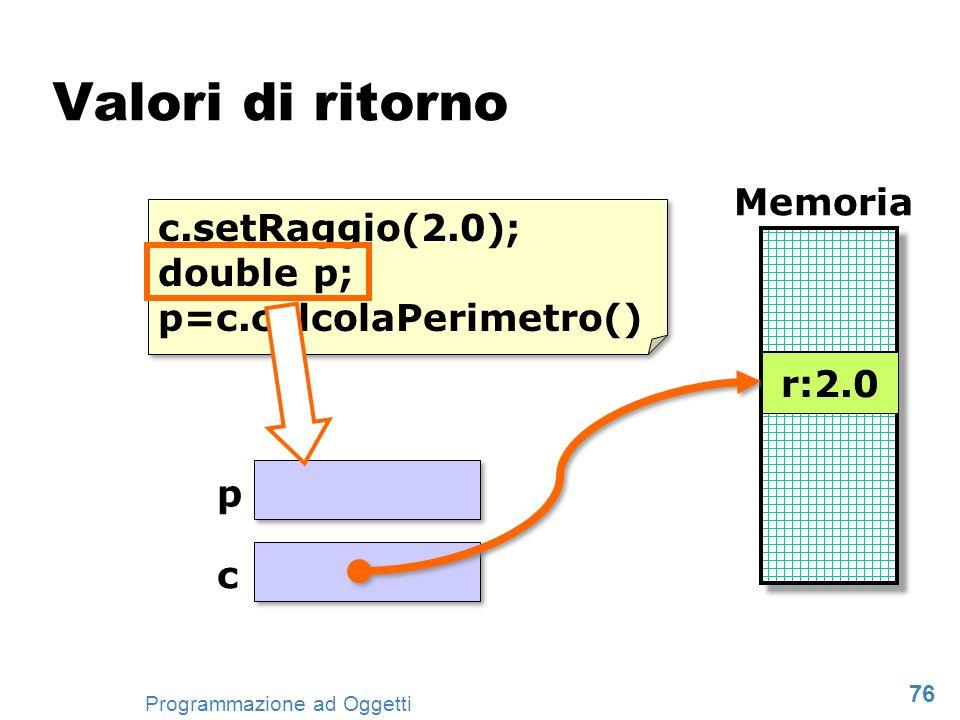 Valori di ritorno Memoria c.setRaggio(2.0);