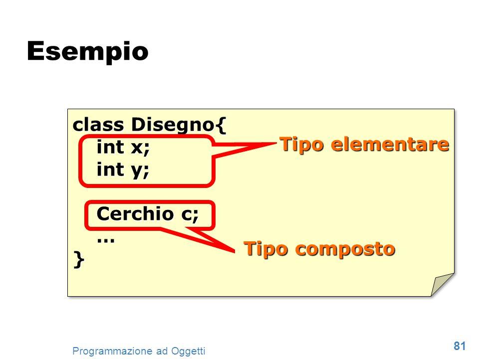 Esempio class Disegno{ int x; Tipo elementare int y; Cerchio c; … }