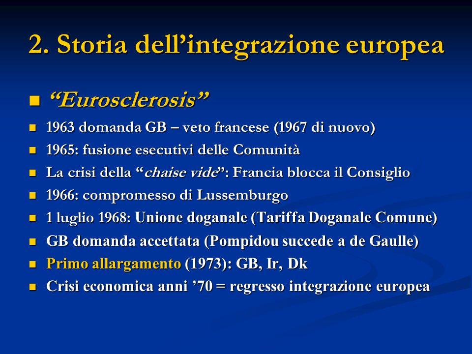 2. Storia dell'integrazione europea