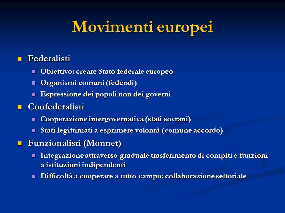 Movimenti europei Federalisti Confederalisti Funzionalisti (Monnet)