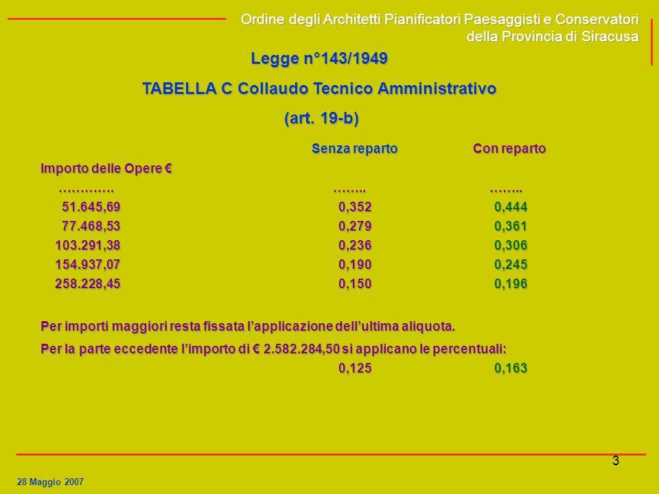 TABELLA C Collaudo Tecnico Amministrativo Senza reparto Con reparto