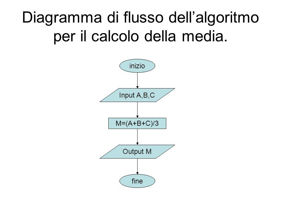 Diagramma di flusso dell'algoritmo per il calcolo della media.