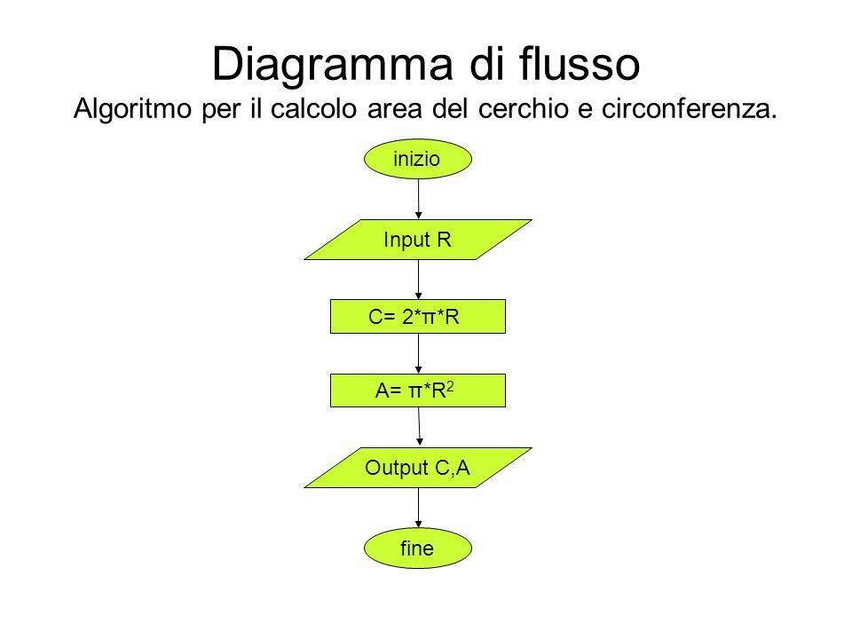 Diagramma di flusso Algoritmo per il calcolo area del cerchio e circonferenza.