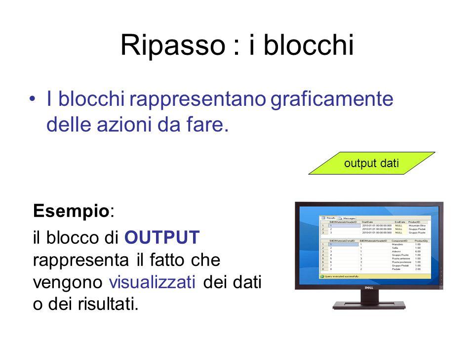 Ripasso : i blocchi I blocchi rappresentano graficamente delle azioni da fare. output dati. Esempio: