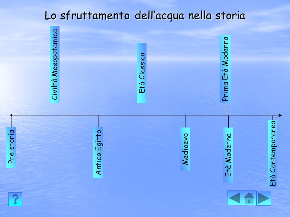 Lo sfruttamento dell'acqua nella storia