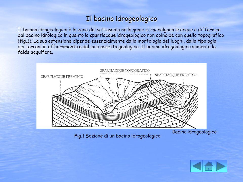 Il bacino idrogeologico