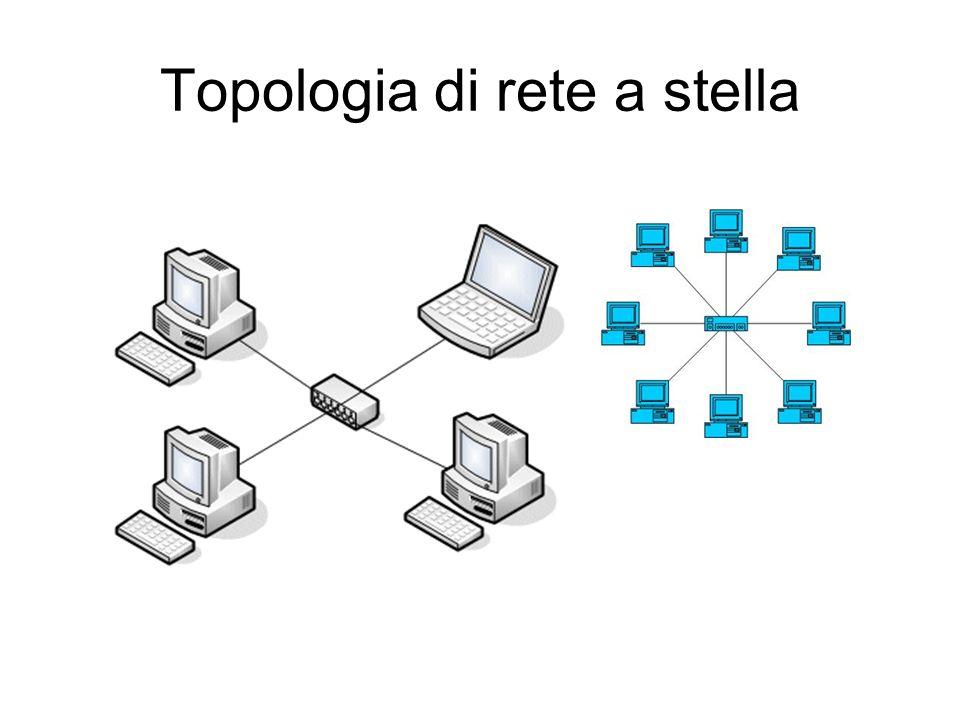 Topologia di rete a stella
