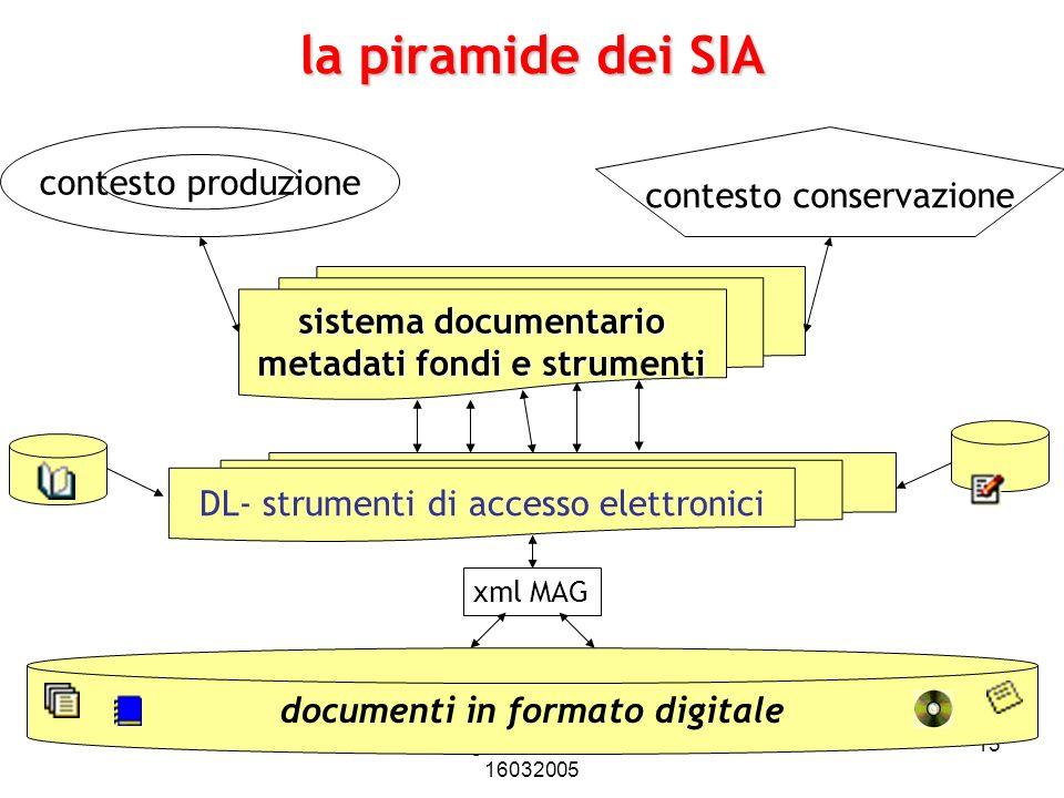 metadati fondi e strumenti documenti in formato digitale