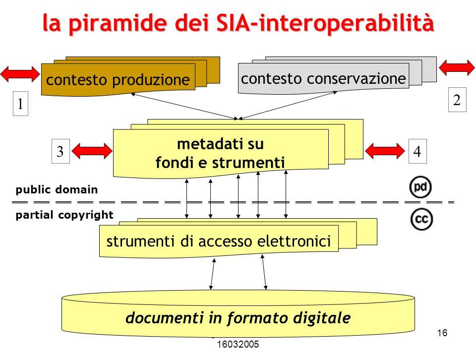 la piramide dei SIA-interoperabilità