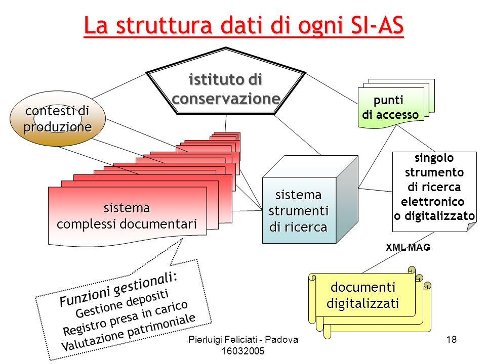 La struttura dati di ogni SI-AS