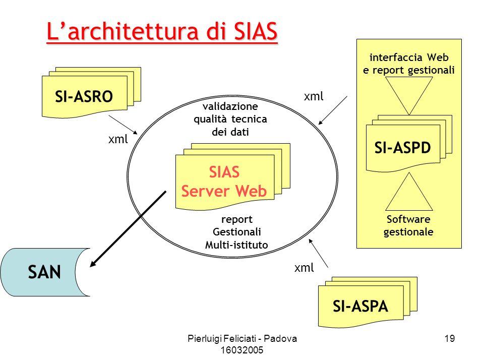 L'architettura di SIAS