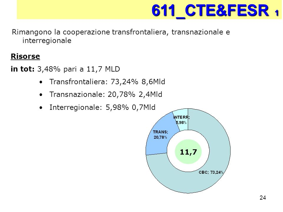 611_CTE&FESR 1 Rimangono la cooperazione transfrontaliera, transnazionale e interregionale. Risorse.