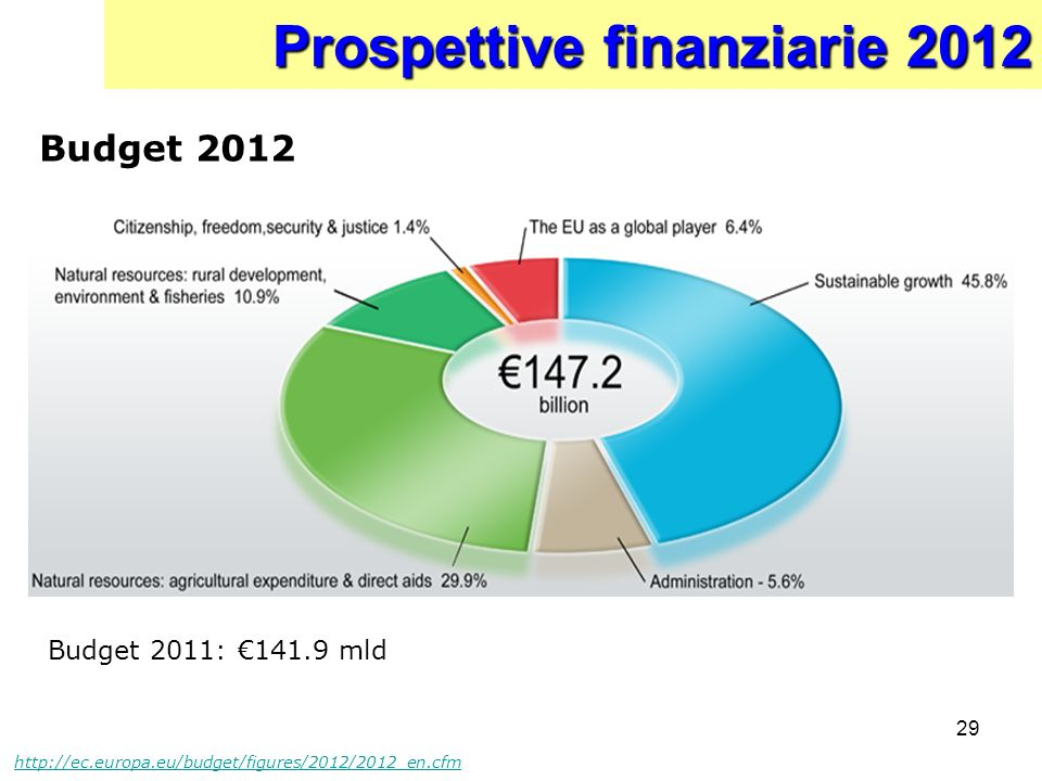 Prospettive finanziarie 2012