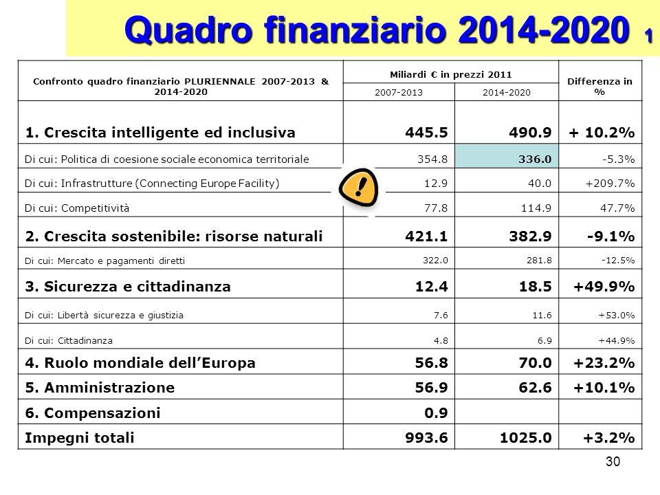 Confronto quadro finanziario PLURIENNALE 2007-2013 & 2014-2020