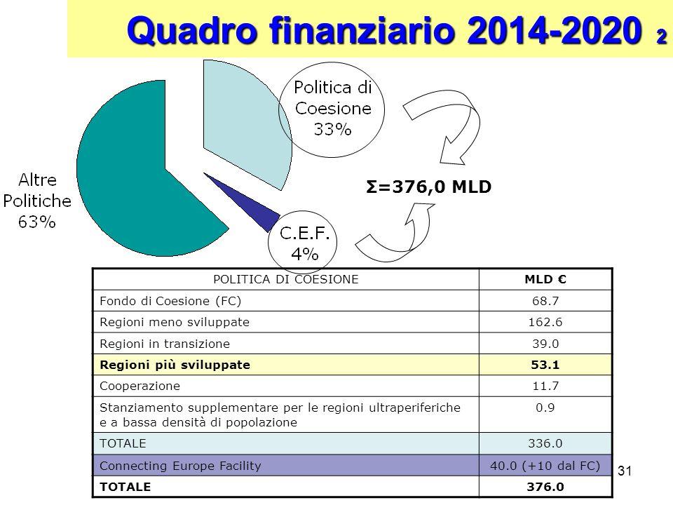 Quadro finanziario 2014-2020 2 Σ=376,0 MLD POLITICA DI COESIONE MLD €