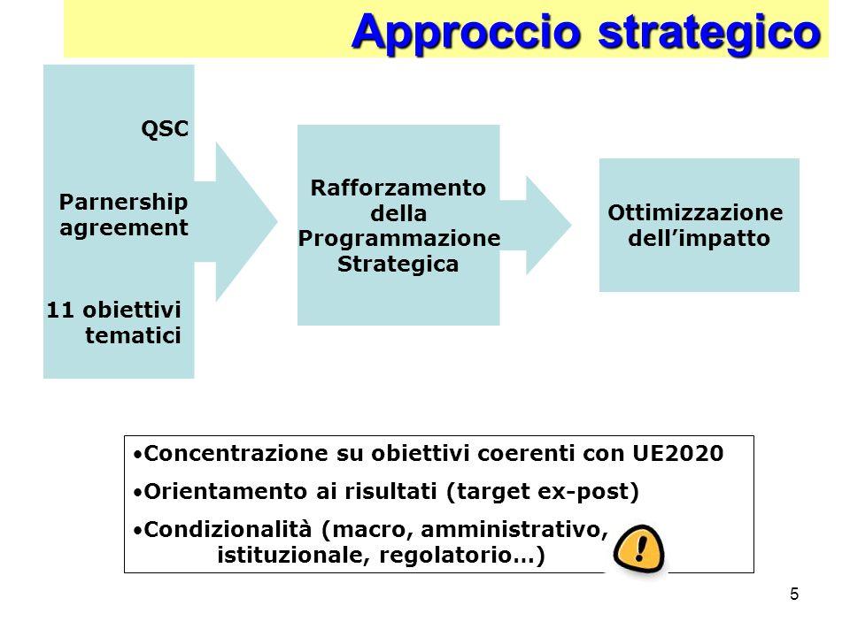 Approccio strategico QSC Rafforzamento della Programmazione