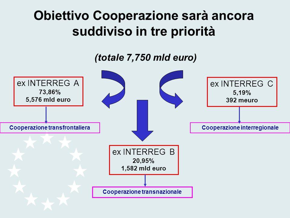 Obiettivo Cooperazione sarà ancora suddiviso in tre priorità