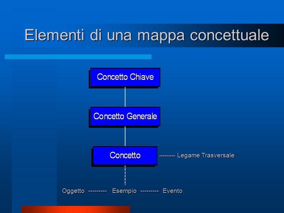 Elementi di una mappa concettuale