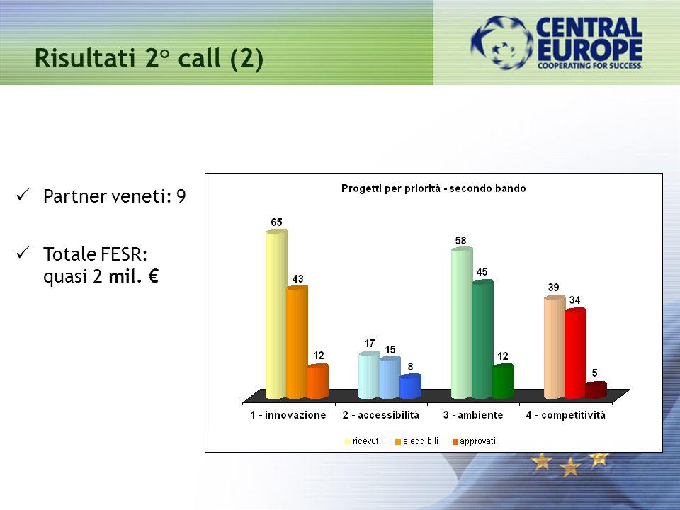 Risultati 2° call (2) Partner veneti: 9 Totale FESR: quasi 2 mil. €