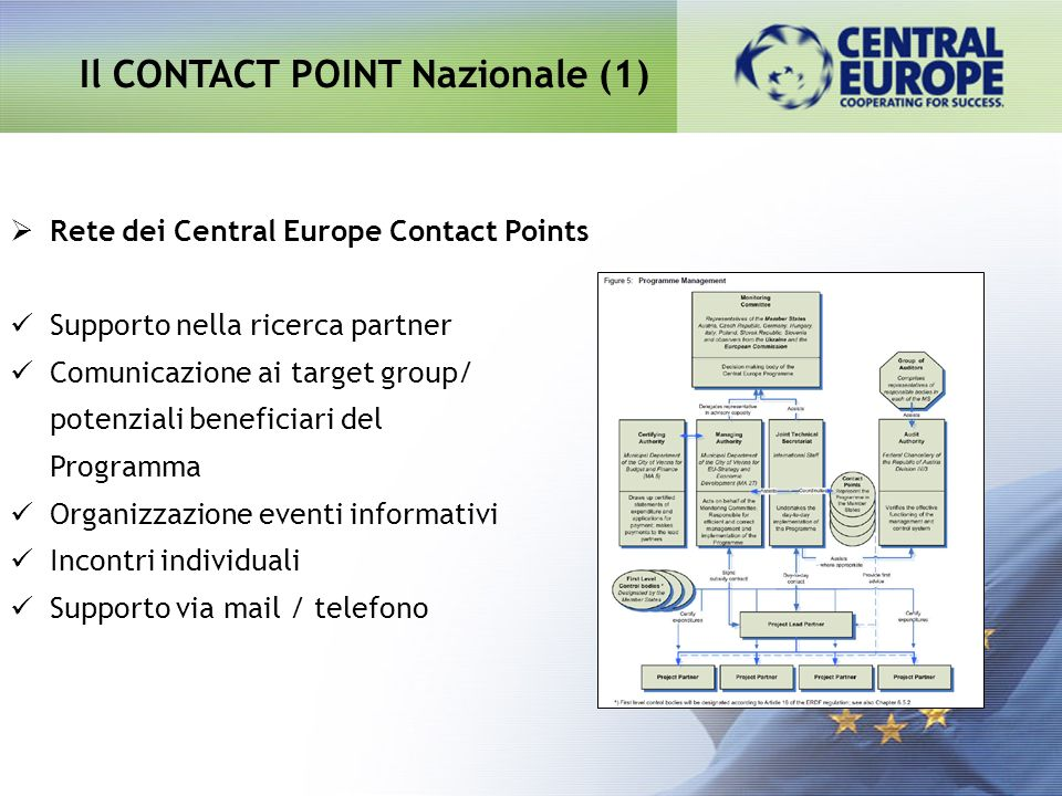 Il CONTACT POINT Nazionale (1)