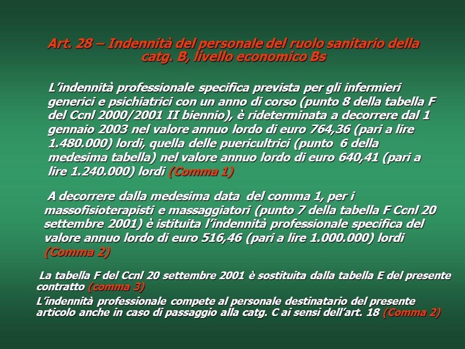 Art. 28 – Indennità del personale del ruolo sanitario della catg
