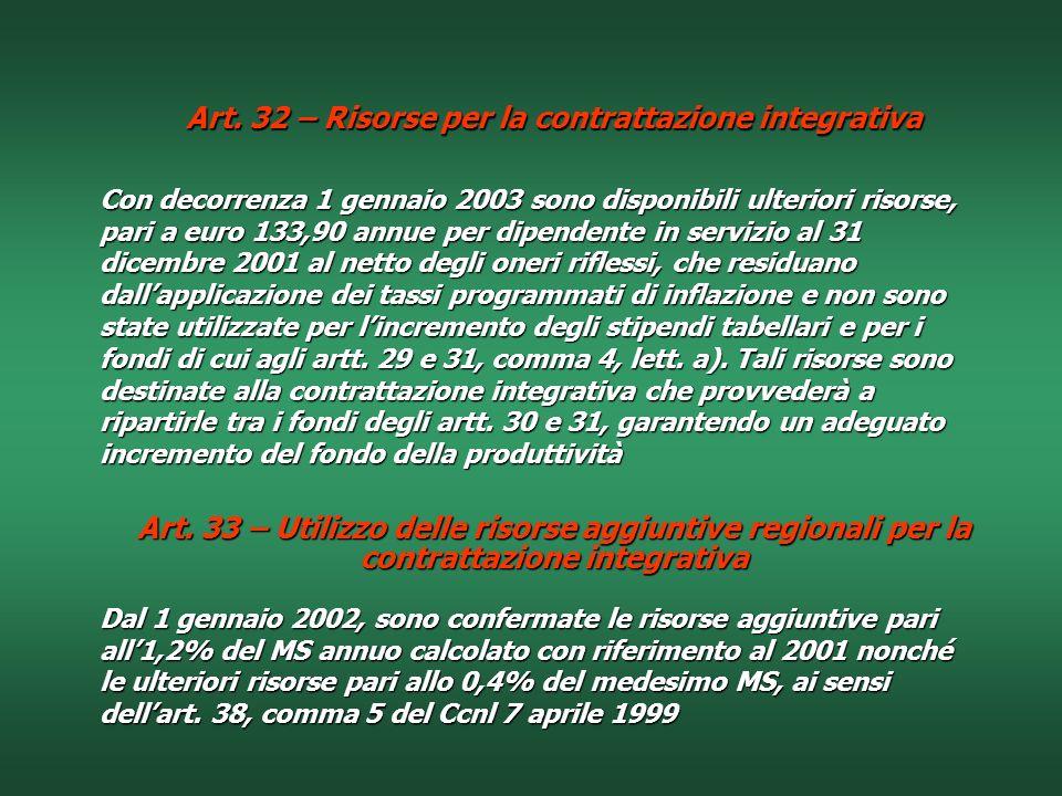 Art. 32 – Risorse per la contrattazione integrativa