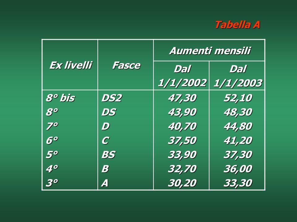 Tabella A Ex livelli. Fasce. Aumenti mensili. Dal. 1/1/2002. 1/1/2003. 8° bis. 8° 7° 6° 5°