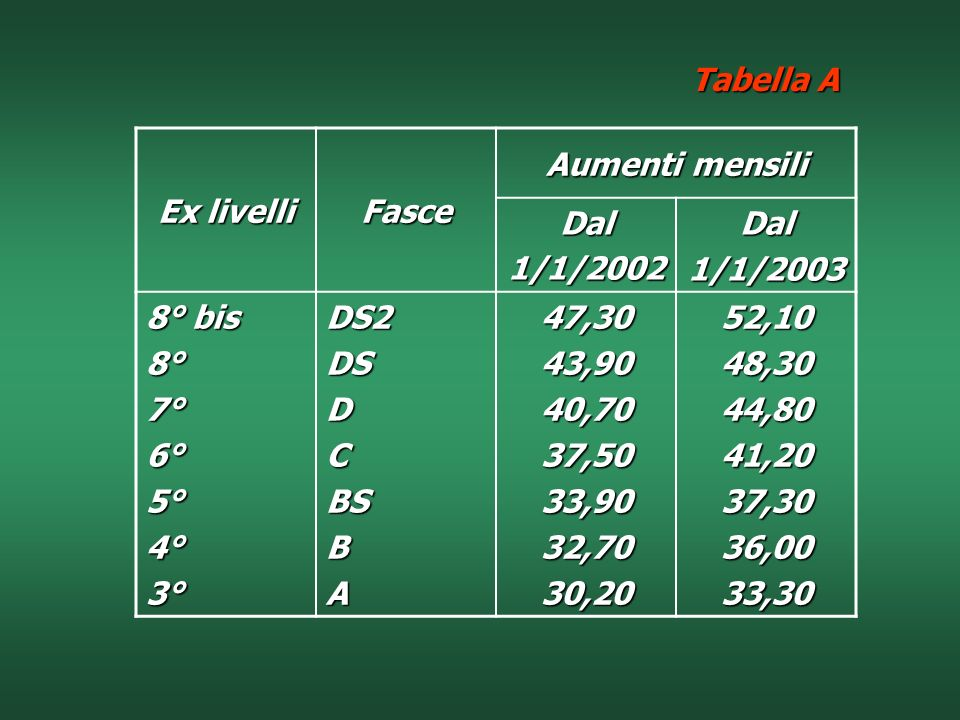 Tabella AEx livelli. Fasce. Aumenti mensili. Dal. 1/1/2002. 1/1/2003. 8° bis. 8° 7° 6° 5° 4° 3° DS2.