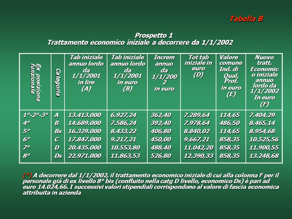 Tot tab iniziale in euro Economico iniziale annuo lordo da 1/1/2002