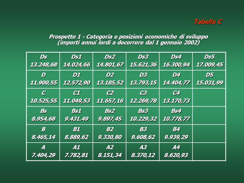 Tabella C Prospetto 1 - Categoria e posizioni economiche di sviluppo