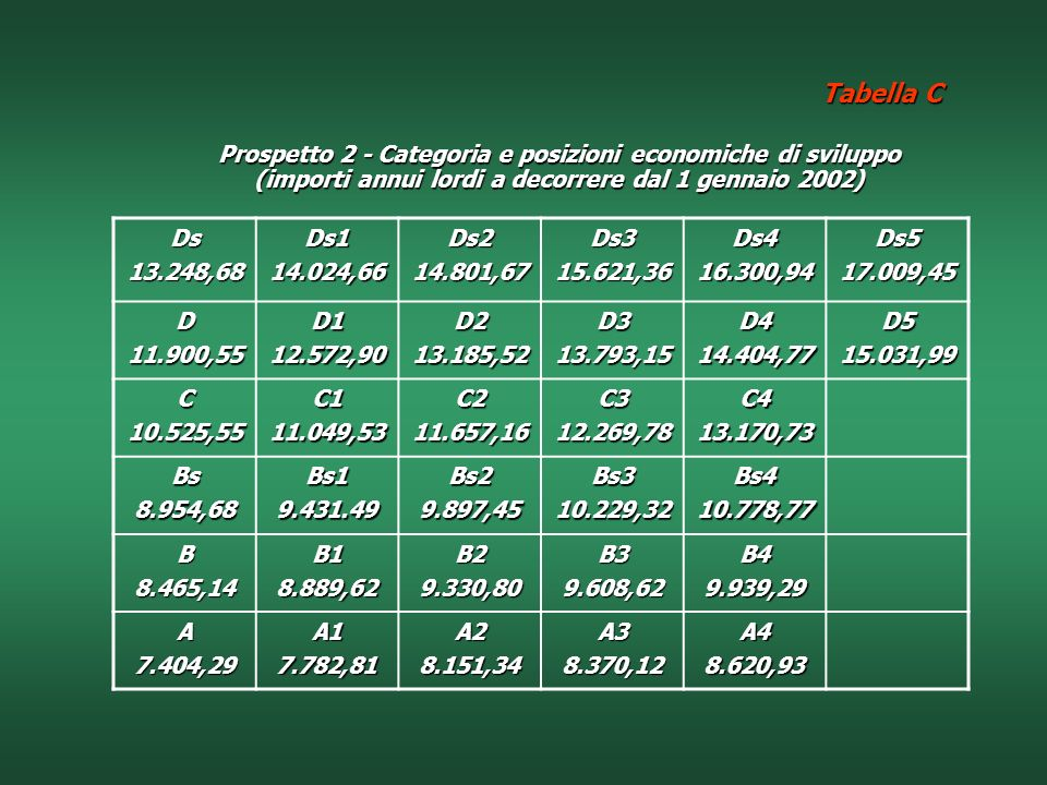 Tabella C Prospetto 2 - Categoria e posizioni economiche di sviluppo