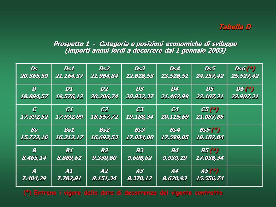 Tabella D Prospetto 1 - Categoria e posizioni economiche di sviluppo