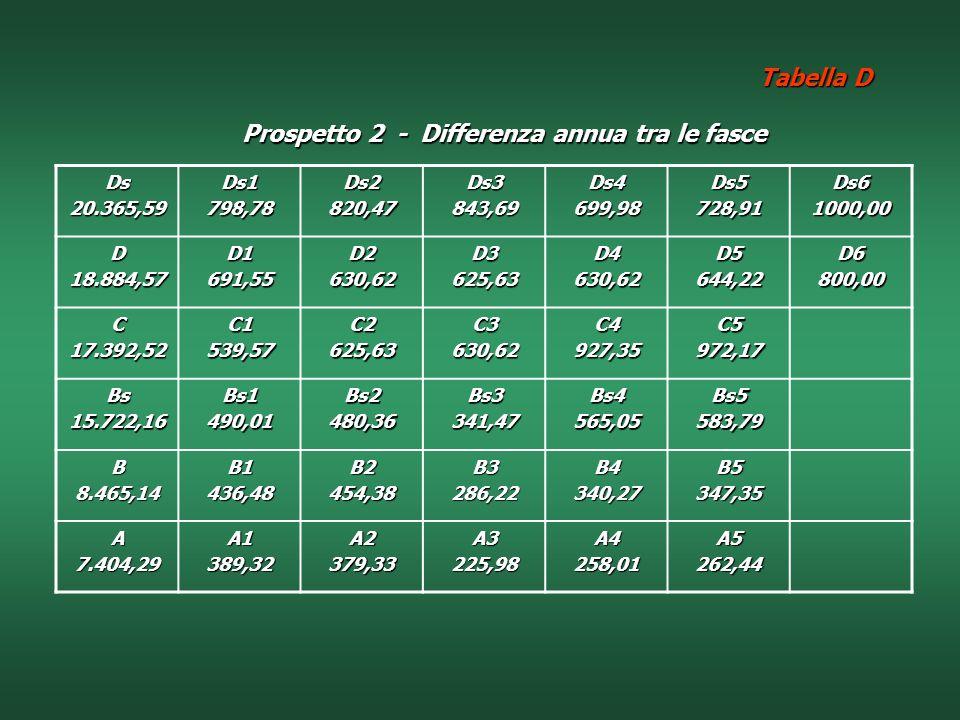 Prospetto 2 - Differenza annua tra le fasce