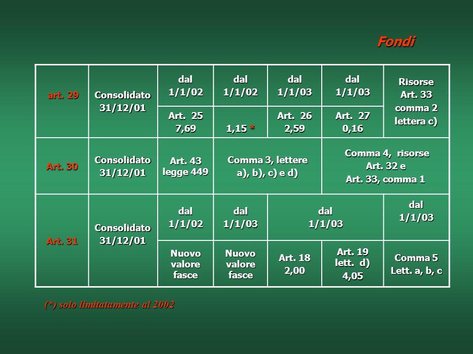 Fondi (*) solo limitatamente al 2002 art. 29 Consolidato 31/12/01 dal