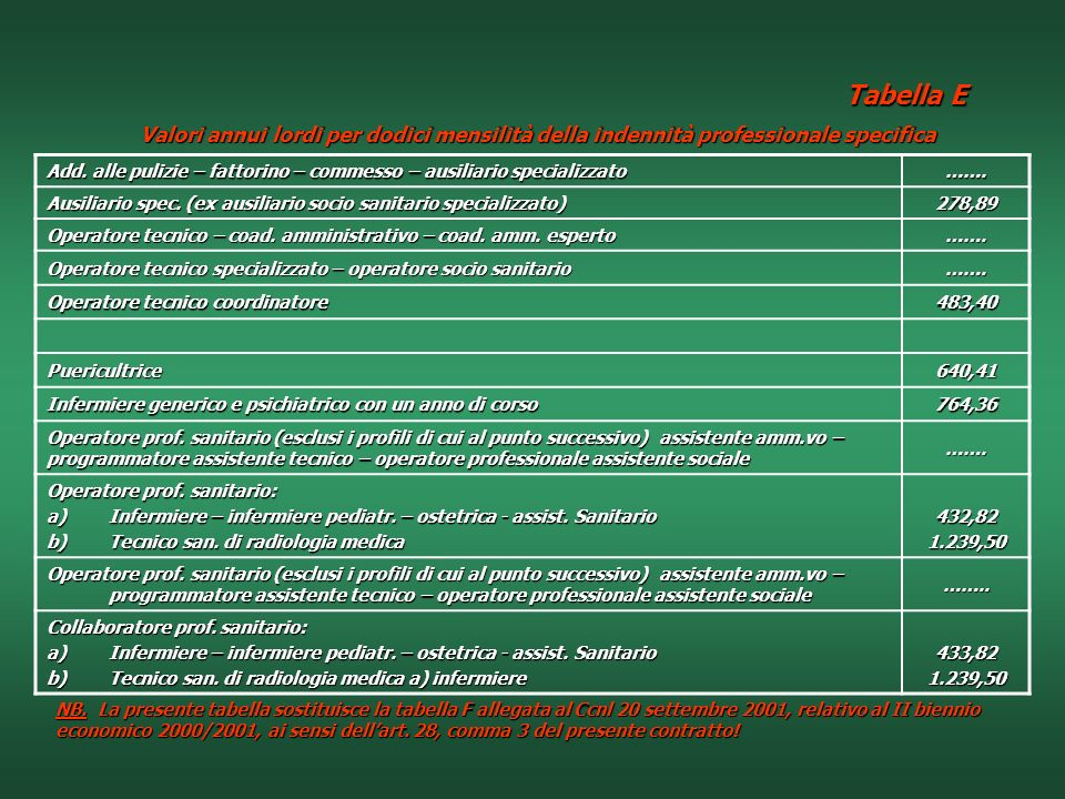 Tabella E Valori annui lordi per dodici mensilità della indennità professionale specifica.