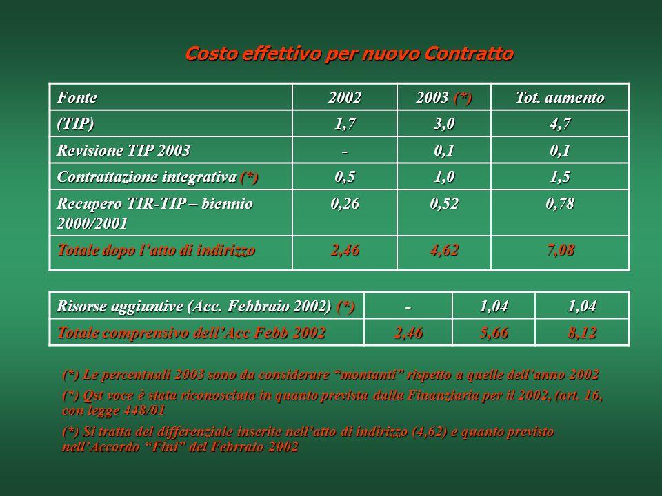 Costo effettivo per nuovo Contratto
