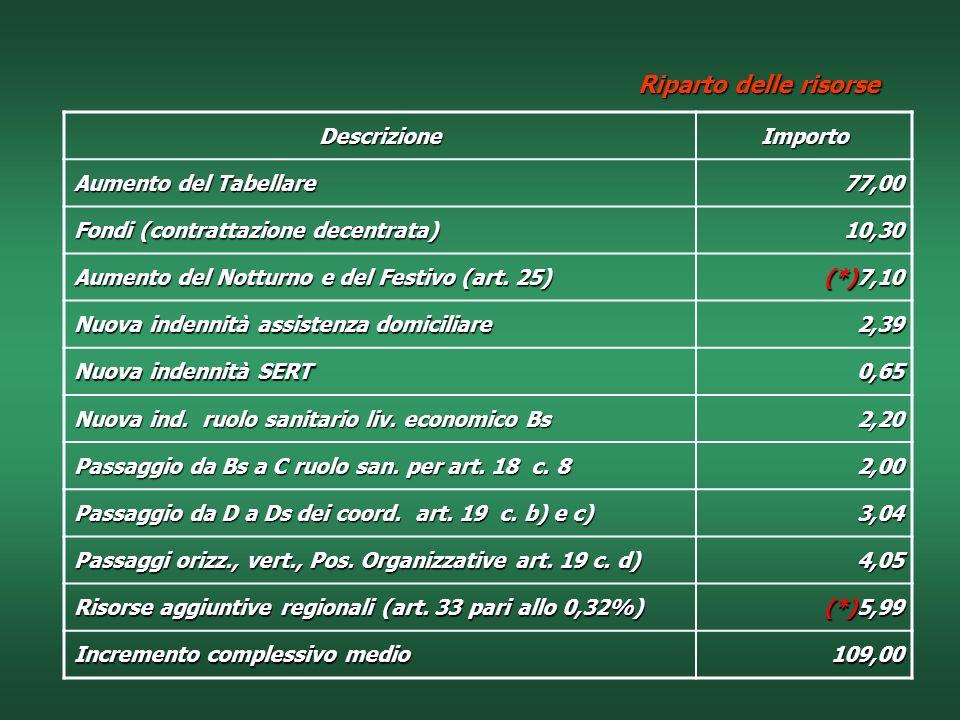 Riparto delle risorse Descrizione Importo Aumento del Tabellare 77,00