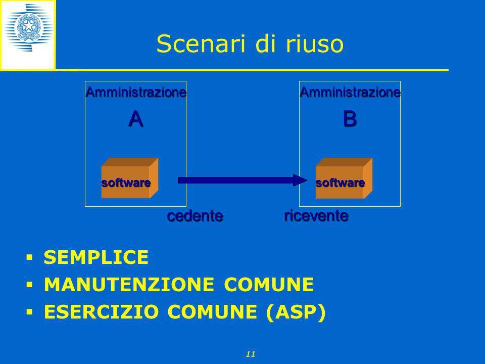 Scenari di riuso A B SEMPLICE MANUTENZIONE COMUNE