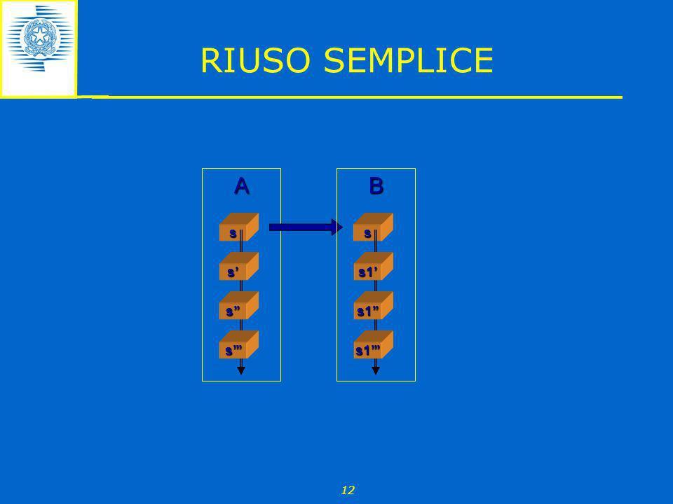 RIUSO SEMPLICE s A s B s' s'' s''' s1' s1'' s1''' 12