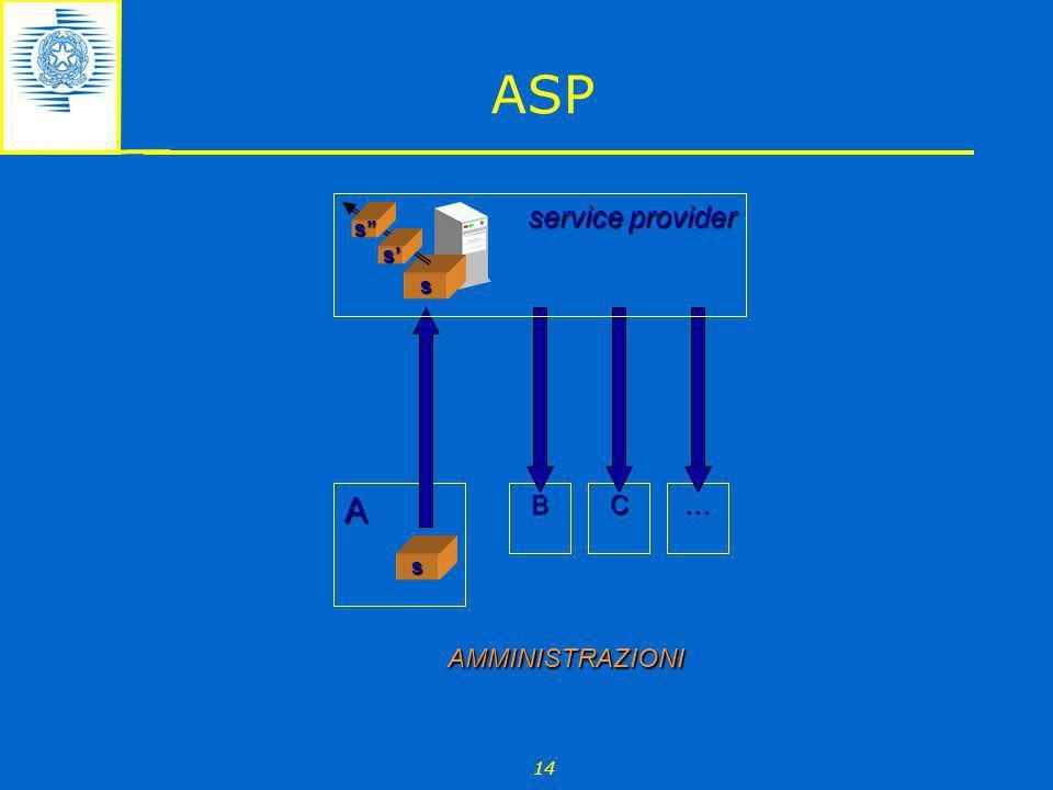 ASP service provider s' s'' s B C … s A AMMINISTRAZIONI 14