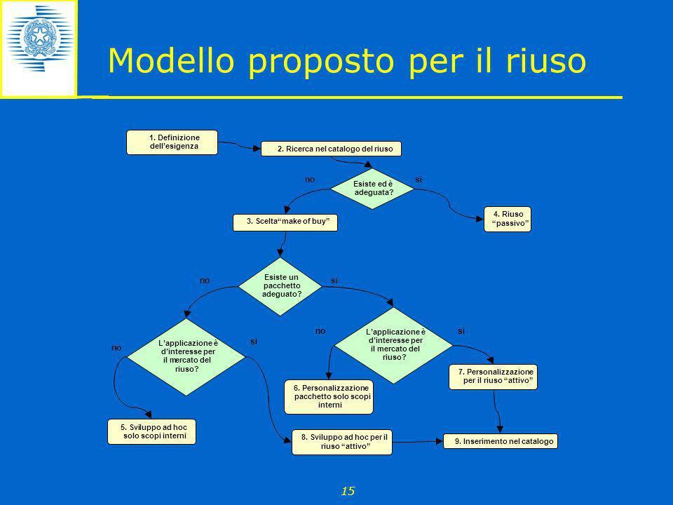Modello proposto per il riuso